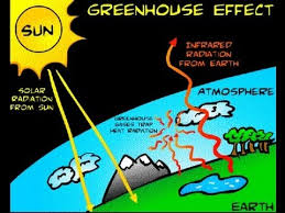 green house effect absorbtion and emission of radiation using the phet simulation about