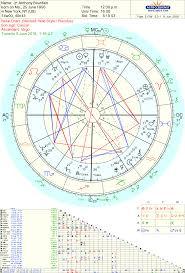 Anthony Bourdain Natal Chart Anthony Bourdain Life And Death Astrology Tara Greene
