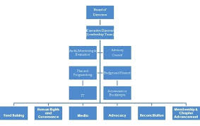 board of directors organizational chart template. Board Of Directors Organizational Chart Template Great Board Of