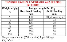 49 Valid Pig Feeding Chart