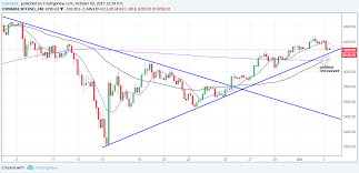 50 Day Moving Average Charts Golden Crossover Bitcoin Charts Suggest Price Readying For