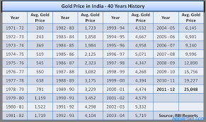Gold Rate Chart In Chennai Gold Price In India 40 Years History