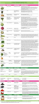 Ou Checking Produce Guide How To Check For Bugs Ou Kosher