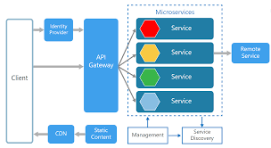 Microservices Design Guide