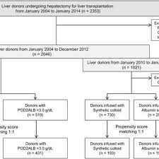 Sequential Changes In Serum Albumin Levels In Donors