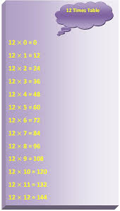 60 Times Table Chart 12 Times Table Multiplication Table Of 12 Read Twelve