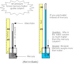 mercury barometer definition. many mercury barometer definition