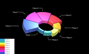 Unity Pie Chart Graph And Chart