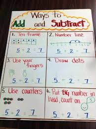 Addition And Subtraction Key Words Anchor Chart Subtraction Chart Printable Akasharyans Com