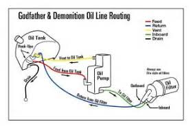 similiar harley oil line routing keywords harley oil line routing diagram on cb750 simple wiring diagram