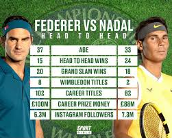 Federer And Nadal Set Up Wimbledon Semi-Final Clash In First SW19 Meeting  Since Epic 2008 Battle - SPORTbible