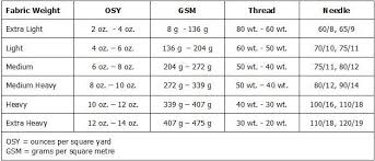Understanding Fabric Weight Weight Charts Fabric Weights