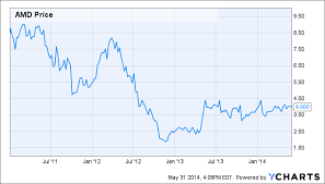 Amd Stock Price Chart Amd A Great Value At 4 Per Share Advanced Micro Devices