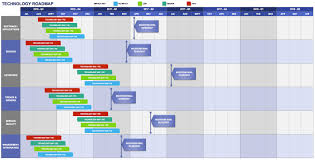 roadmap templates excel free product roadmap templates smartsheet