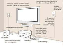 absolute av plasma, lcd and projector screen custom installation Car Stereo Amp Wiring Diagram at Av System Wiring Diagram