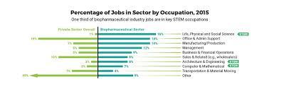 Industry Economic Impact Phrma