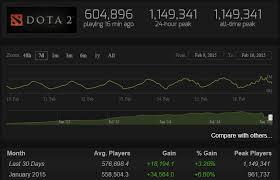 dota 2 reaches over 1 000 000 simultaneous online players kitguru