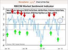 Investor Sentiment Index Chart Business Insider