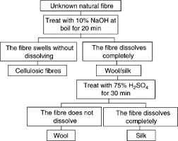 Identification Of Natural Textile Fibres Sciencedirect
