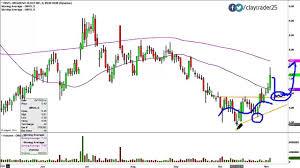 Organovo Holdings Inc Onvo Stock Chart Technical Analysis For 11 04 14