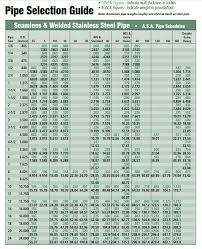 Pipe Welding Time Charts 41 Efficient Stainless Steel Tube Dimensions Chart