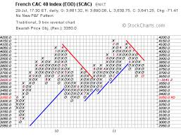 Best Financial Charts Point And Figure Chart Dashboard_ic Financial Charts