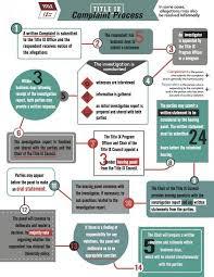 Flow Chart Title Complaints Against Students Flowchart Title Ix
