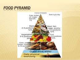 junk food pyramid. Beautiful Food 19 Throughout Junk Food Pyramid O
