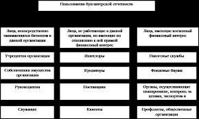 Курсовая работа Использование бухгалтерской отчетности для  Схема пользователей бухгалтерской отчетности