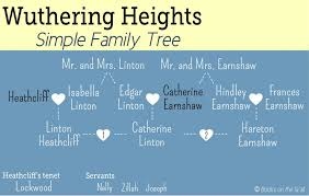 wuthering heights family tree visualized infographic   wuthering heights family tree simple version showing basic character list