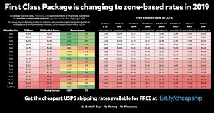 Usps Rate Chart 2019 Pin By Reseller Life How To Flip On Mercari Ebay Poshmark