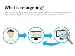 Intro To Adroll Retargeting