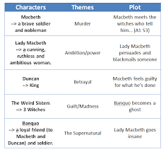 english macbeth characters themes plots evan smith share this