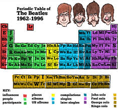 Beatles Periodic Table | Beatles | Pinterest | Beatles