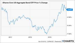 The Current State Of The Cef Market Q4 2019 Investing