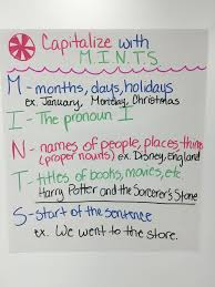 Capitalization Anchor Chart Mints Reading Anchor Charts