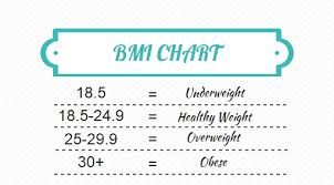 How To Calculate Your Bmi Sid Board Wellness Fitness