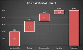 Waterfall Chart Template Powerpoint Create A Waterfall Chart In Powerpoint 2013