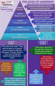 best images about manager and or leader bad boss the 5 levels of management leadership soft skills training inspirational expresstraini supply online or workshop softskills courses