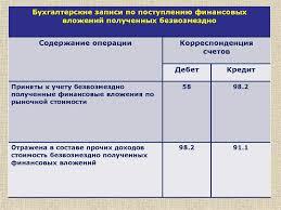 Учет финансовых вложений презентация онлайн вложений полученных безвозмездно Содержание операции Приняты к учету безвозмездно полученные финансовые вложения по рыночной стоимости