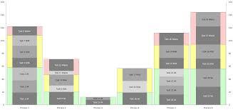 Yamazumi Charts Chart Microsoft Excel Diagram