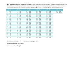 Blood Sugar Best Examples Of Charts