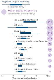 Vanguard Infographic Vanguards 2019 Economic And Market