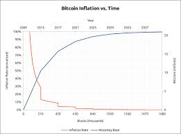 Chart Bitcoin Inflation Vs Time