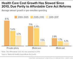 Health Care Costs By Year Chart Health Care Cost Growth Has Slowed Since 2010 Due Partly To