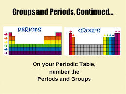 Patterns in the Periodic Table - ppt video online download