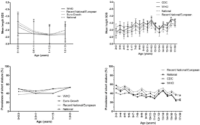 Height Sds And Prevalence Of Short Stature For Different