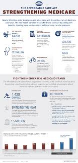 Had medicare before becoming eligible for cobra: Obamacare Medicare Obamacare And Medicare