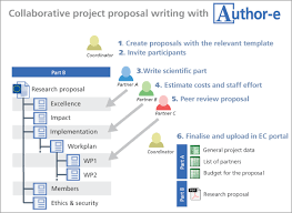 Budgeting Tools 2020 Fp Tools Horizon 2020 Proposal Writing Budgeting Tool