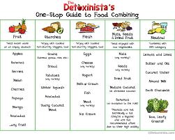 79 Veritable Separation Diet Chart